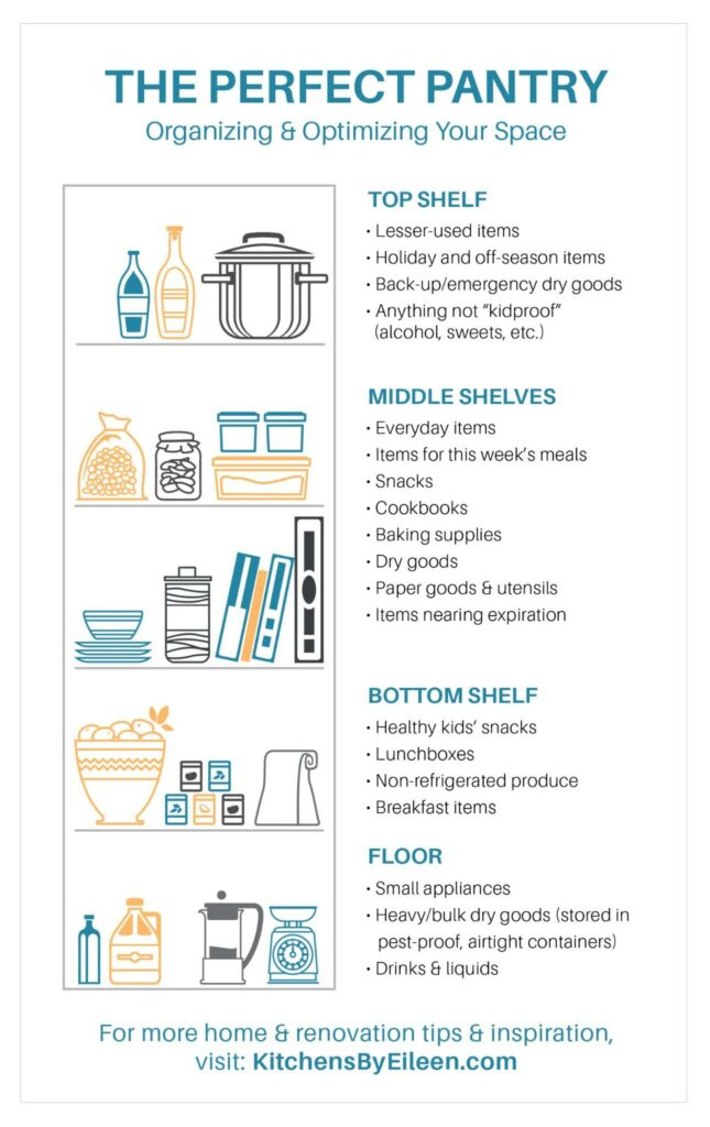 Infographic explaining how to organize your pantry with guidance for what goes on each shelf.